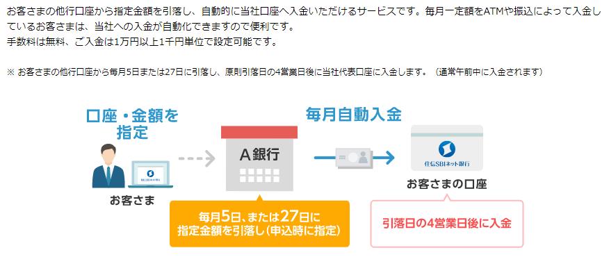 ネット 定額 信 自動 sbi 住 入金 銀行